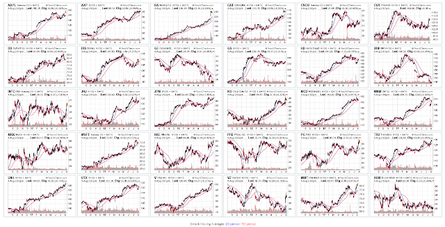 FYI Aug. 4/17: Dow 30 Leaders & Laggards