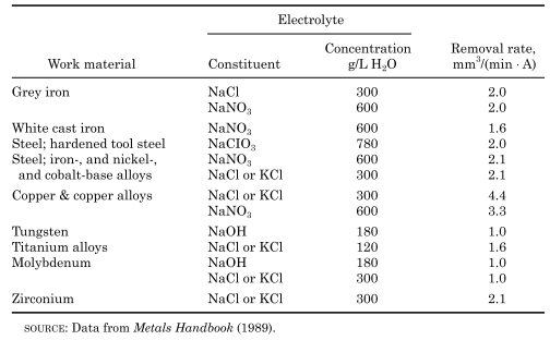 Electrolytes and machining rates for ECM