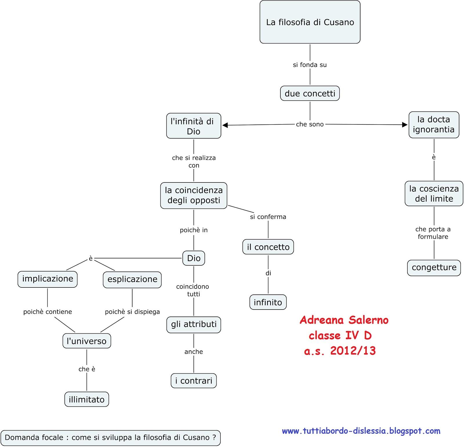 Amato Tutti a bordo - dislessia: Filosofia- mappa concettuale: N.Cusano WI17