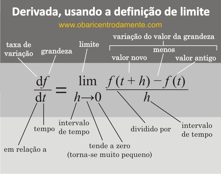 Derivada, usando a definição de limite