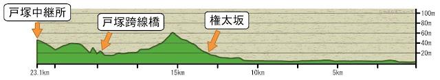 駅伝2区の距離と高低の図表