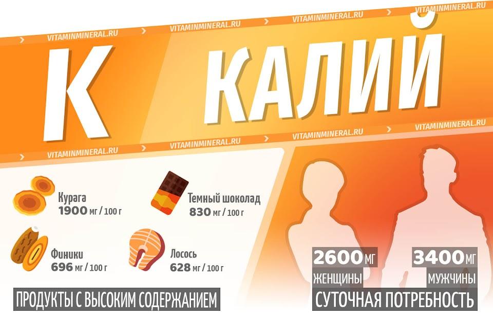 Калий — инфографика
