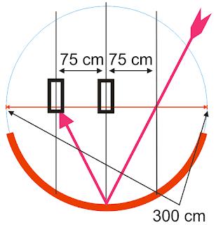 Penyebab Perbedaan Jarak Lnb Antar Dish Parabola
