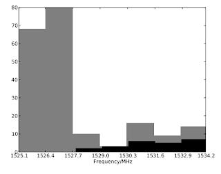 Distribución de las 222 posibles señales SETI provenientes de Gl581d detectadas en 2007. Ninguna de ellas resultó ser real (H. Rampadarath et al.).