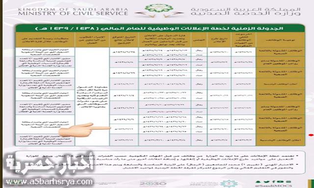 رابط موقع الخدمة المدنية رابط التسجيل في الوظائف الصحية 1439 السعودية .. شرح طريقة التقديم في الوظائف الصحية 1439 وزارة الخدمة المدنية