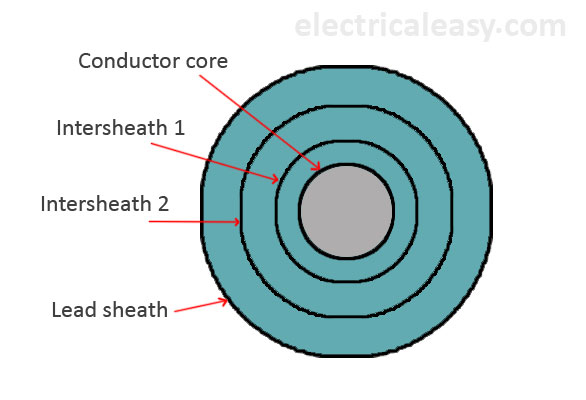 intersheath grading of underground cables