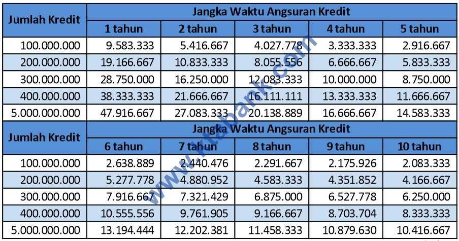 Tabel Angsuran Pinjaman 500 Juta dengan Bunga Rendah - KTA ...