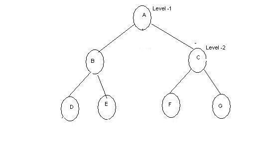 A simple Binary Search Tree written in C#