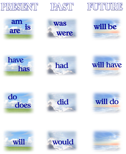 PICTURE: THE CORE VERBS, BE, HAVE, DO, AND WILL, IN THE FIELDS OF TIME
