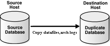 Oracle Database 12c – RMAN New Features: Part 2