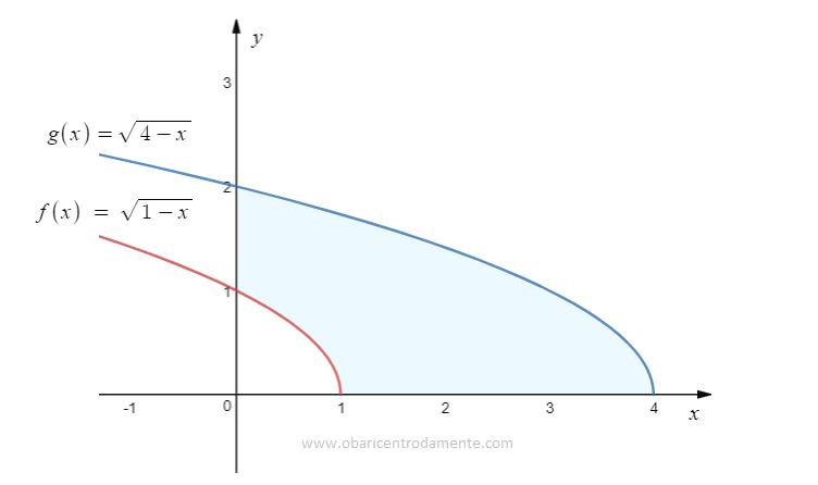 Área sob as curvas raiz de 1-x e raiz de 4-x