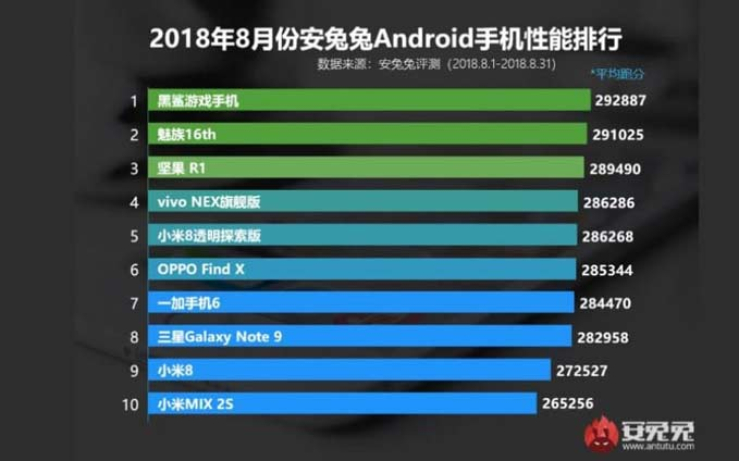 top-10-performing-android-smartphone-august-2018-antutu-list