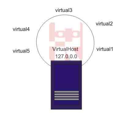 ilustrasi virtualhost