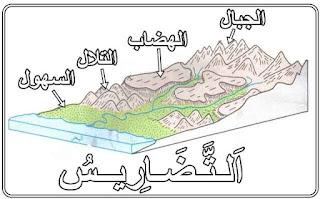المستوى السادس ابتدائي: درس الجغرافيا أتعرف تضاريس المغرب