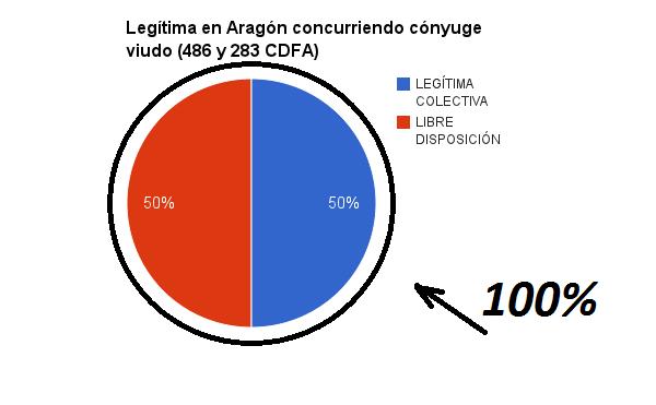 Legítima en Aragón concurriendo cónyuge viudo (486 y 283 CGFA)