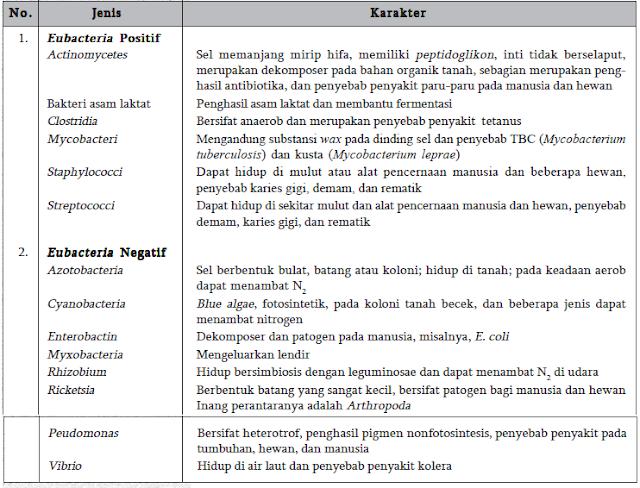 Tabel Jenis Eubacteria dan Sifatnya