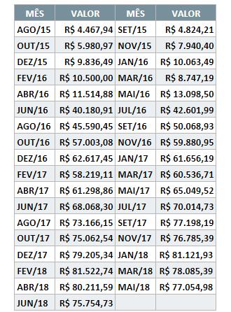Evolução financeira mês a mês