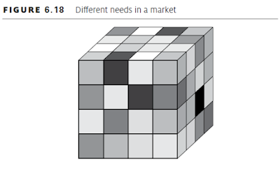 Different needs in a market