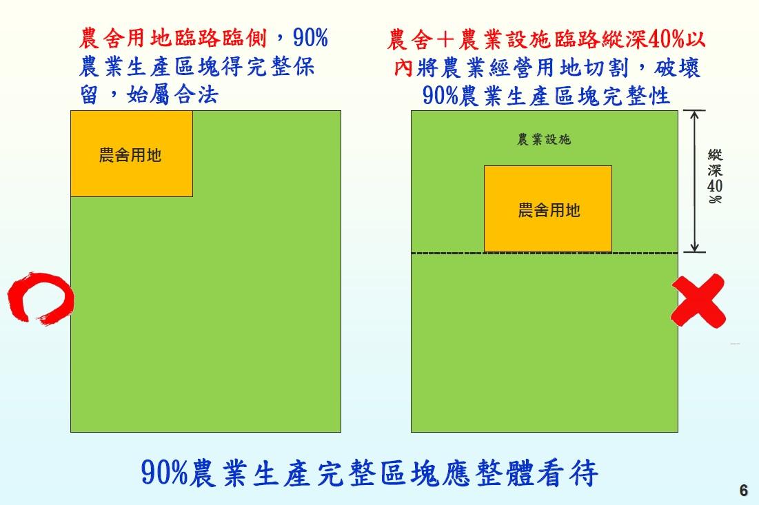 BUILDINGFOCUS: 【宜蘭縣】農業用地興建農舍