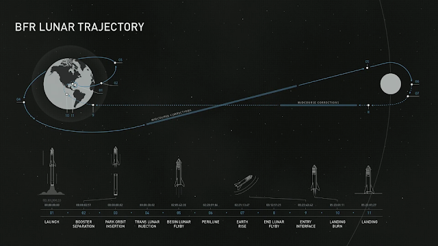 SpaceX Big Falcon Rocket Lunar mission trajectory