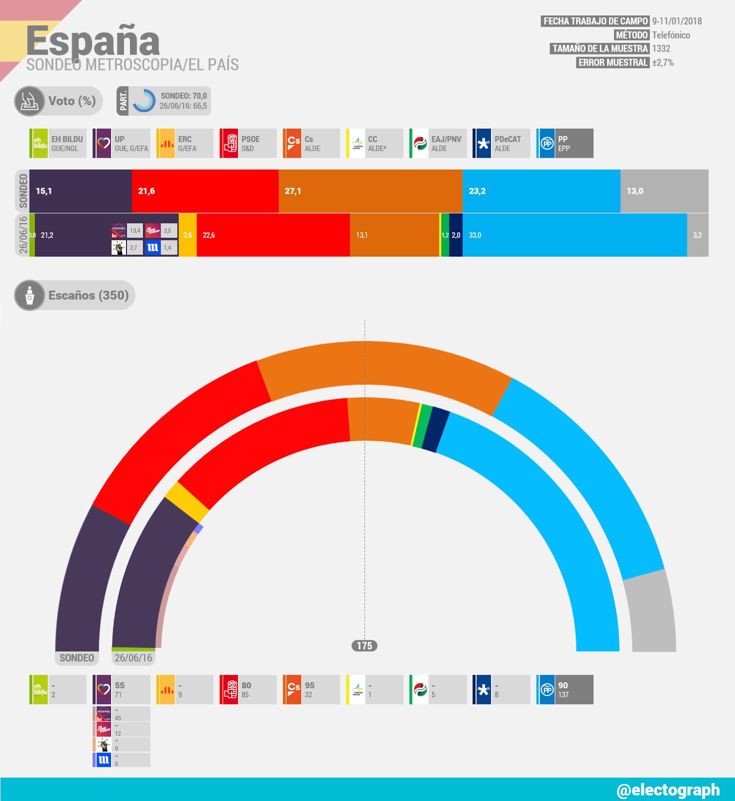 Encuestas nacionales ES_180112_Metroscopia