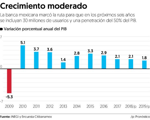 AMLO apuesta a un crecimiento de la economía sin inflación