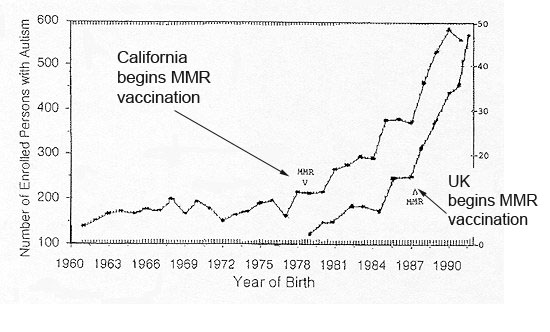 a study of the relation between vaccines and autism Studies supporting vaccine/autism causation  the results suggest that although mercury has been removed from many vaccines, other culprits may link vaccines to autism further study into the relationship between vaccines and autism is warranted to read the abstract click here 52.