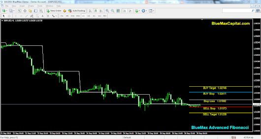 GBPUSD Daily articles with advanced Fibonacci alert-source from BlueMax Capital 29/09/2015