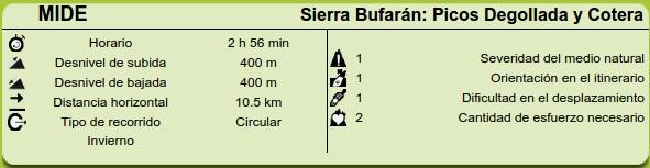 Datos MIDE sierra Bufarán: Picos Degollada y Cotera