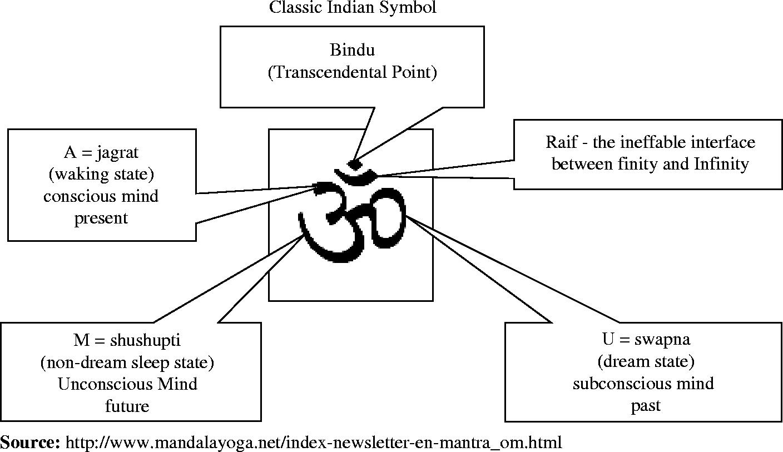 YOGA LIFE: The meaning of OmUpanishads Symbol