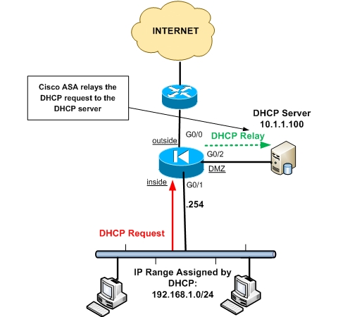 Fig 1.2- DHCP relay and server