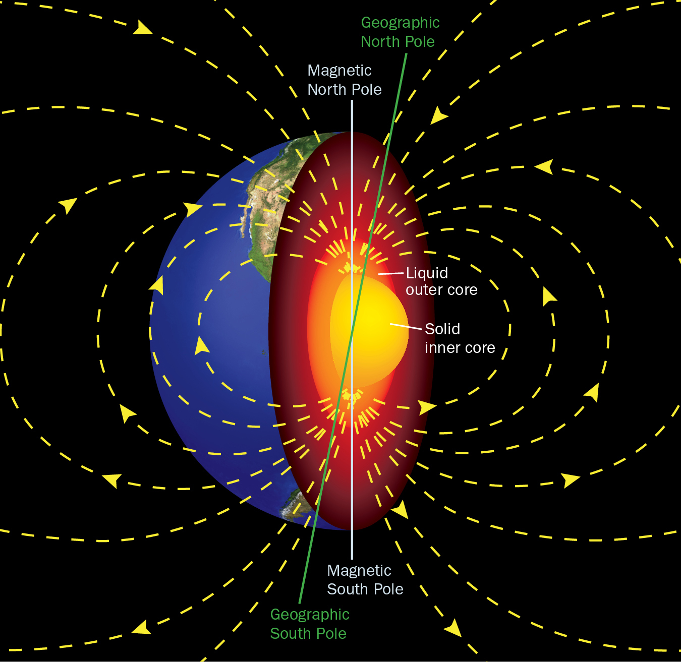 Earth Magnetism E Undefined Truth