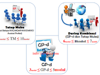 Tindak Lanjut Guru Pembelajar Online (GPO)