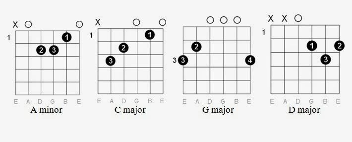 Easy Guitar Tabs: Easy Guitar Tabs: Imagine Dragons
