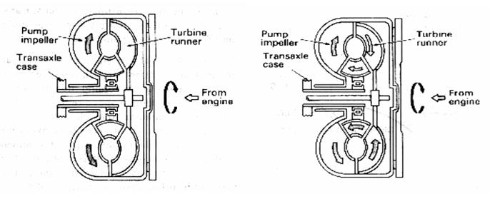 Gambar : Prinsip kerja Torque converter