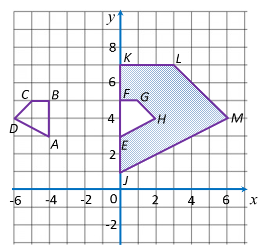 Nota Ulangkaji Spm Matematik Tingkatan 4 Tingkatan 5 3 3 Spm Praktis Penjelmaan Soalan Panjang