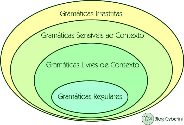 Diagrama da Hierarquia de Chomsky para Gramáticas