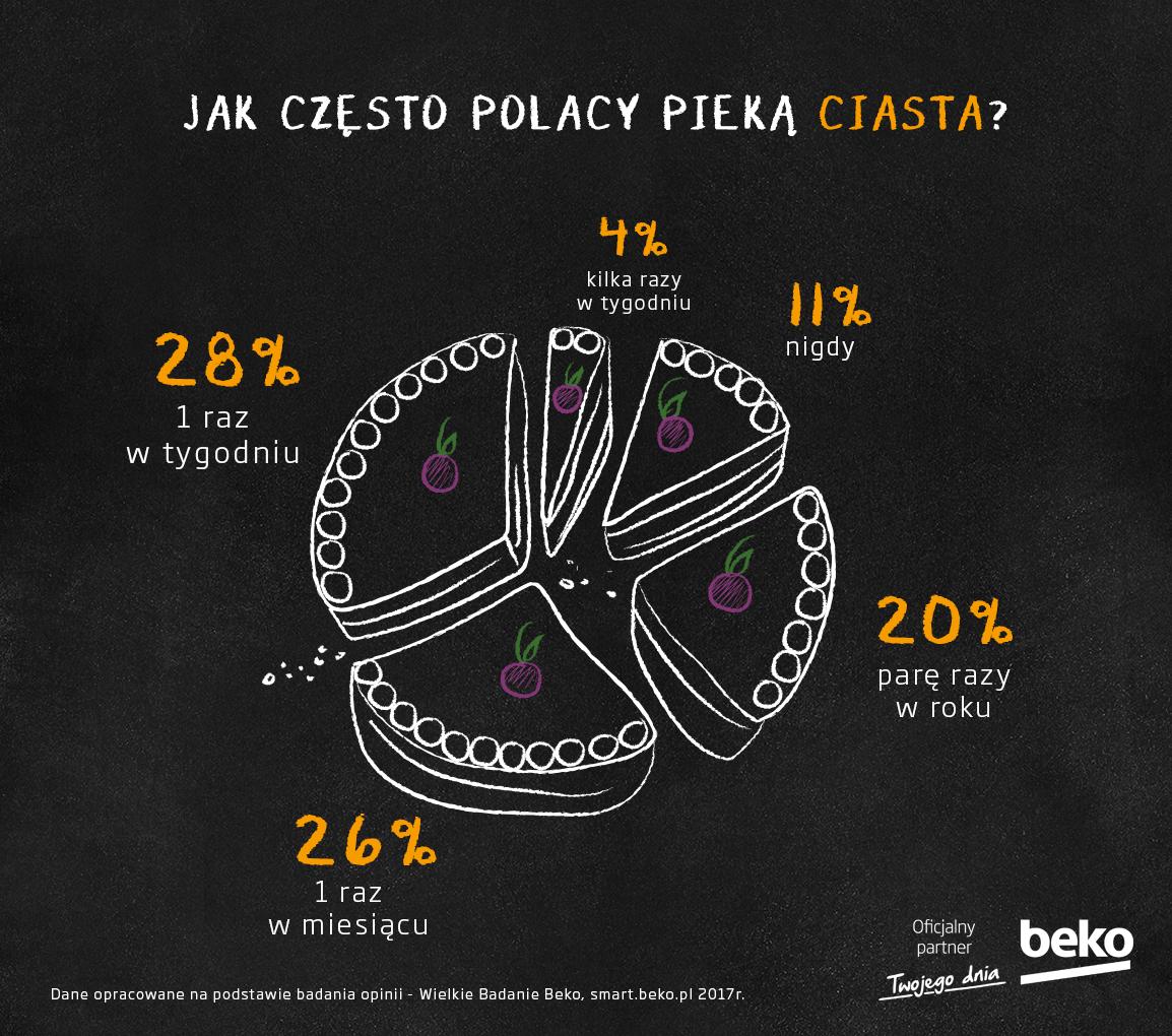 Jak często Polacy pieką ciasta?