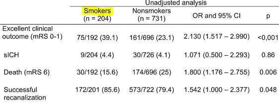 図:血管内治療の喫煙習慣パラドックス