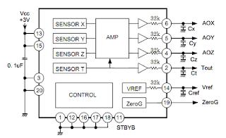 Comutech: Akusisi Data Percepatan Menggunakan 3 Axis