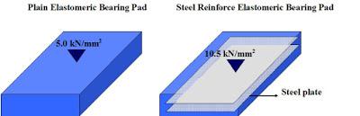 pembebanan berdasarkan jenis elatomer bearing pad