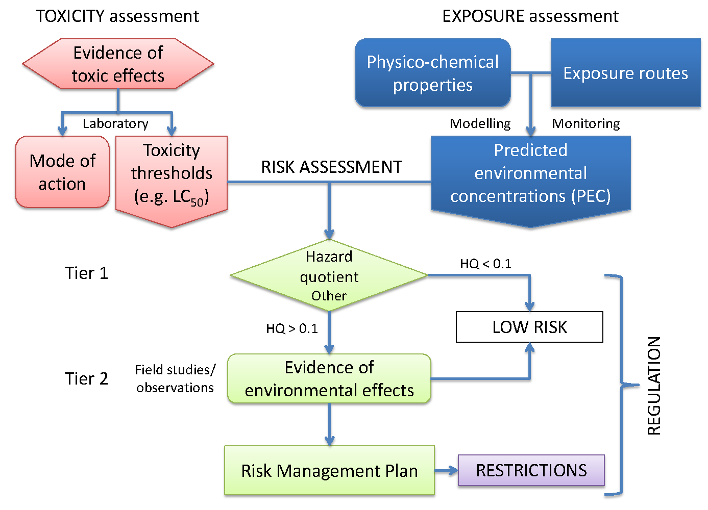 ISO 22000 Resource Center: ISO 31010:2011 Risk Assessment ...
