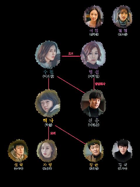 韓劇-Mother-兩個母親-線上看-戲劇簡介-人物介紹-tvN
