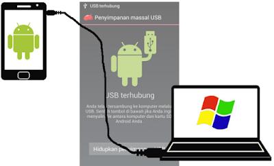 Solusi Mengatasi Android Yang Tidak Terdeteksi Di PC