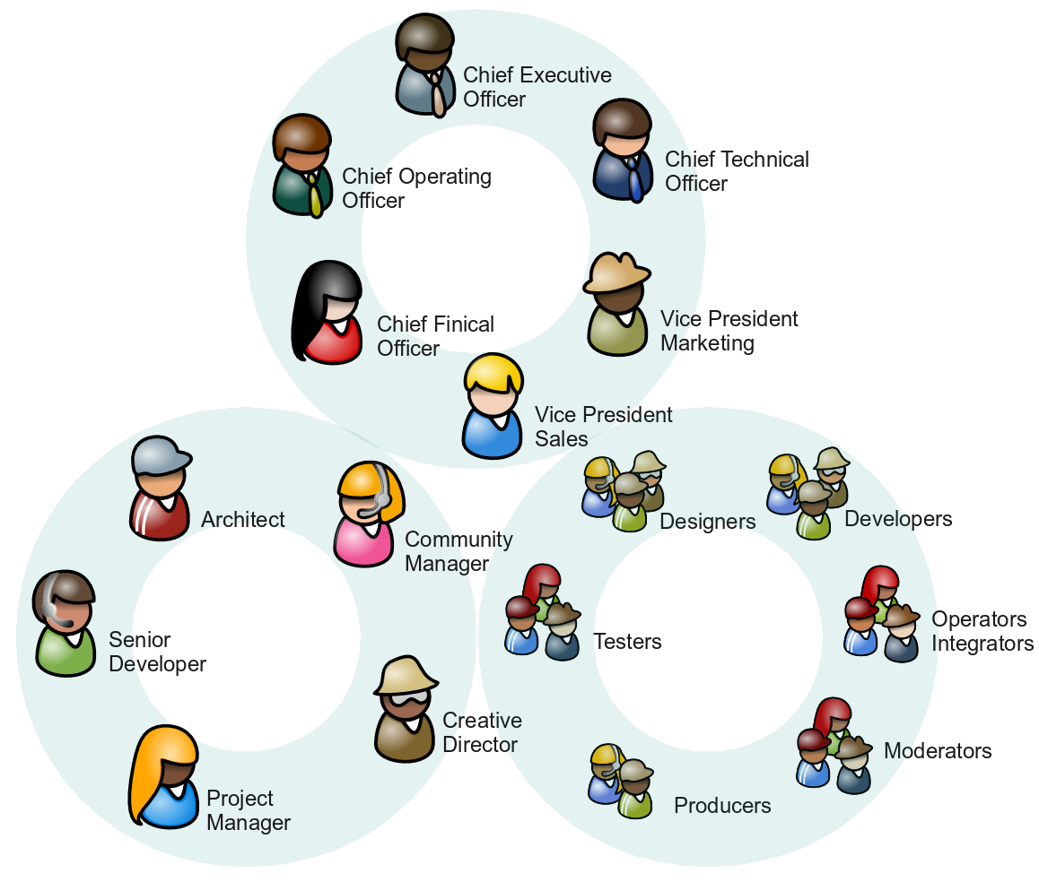 Business management dissertation structure