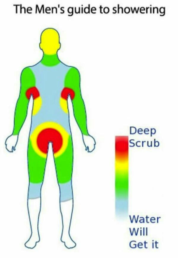 Men's guide to showering funny picture meme