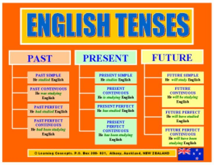 setelah kemarin kita mengawali pelajaran bahasa inggris dengan mulai mengenal hari hari dalam bahasa inggris juga beberapa tips untuk para pemula mudah