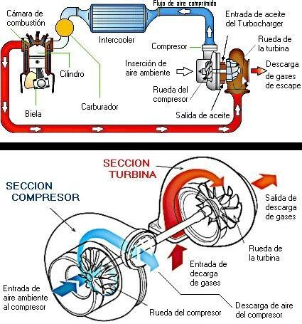 Esquema turbocompresor