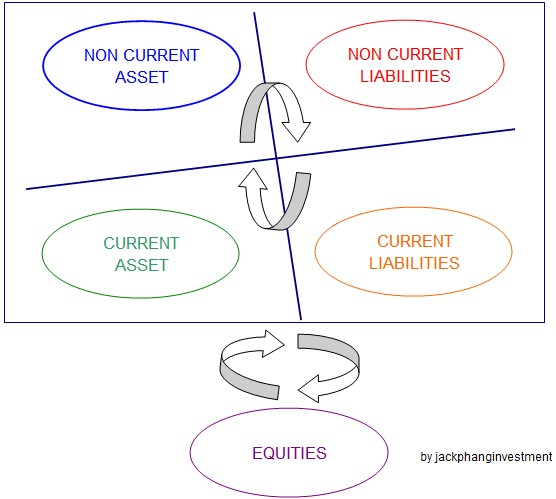 jack phang investment demo of personal portfolio management part 2