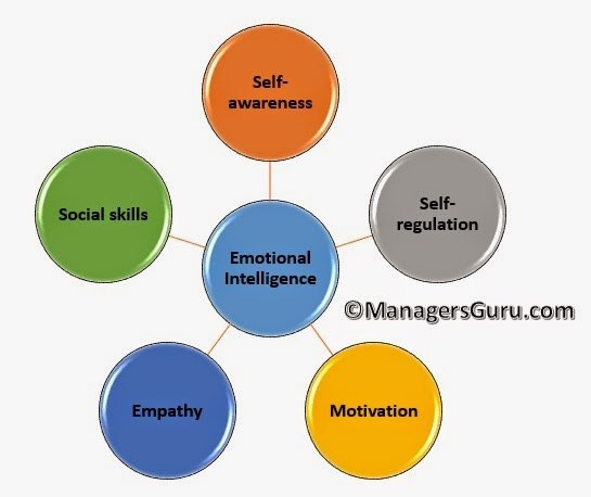 Emotional Intelligence in Leadership, 5 Crucial Emotional Intelligence Traits Of Highly Effective Leader